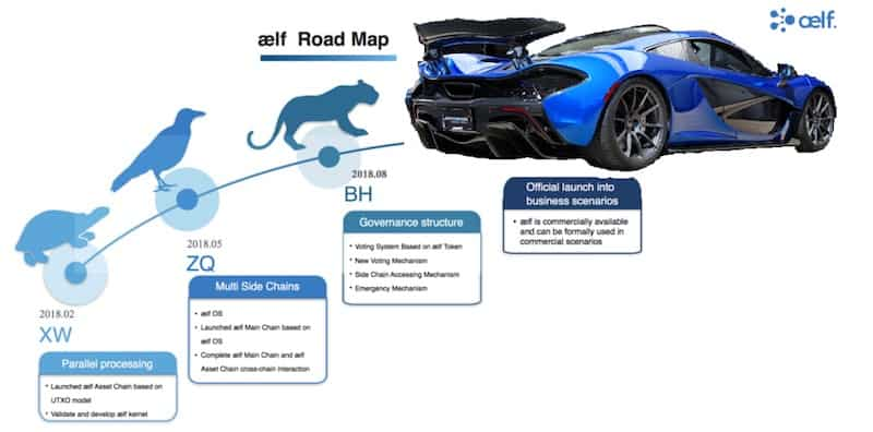 aelf-elf-roadmap